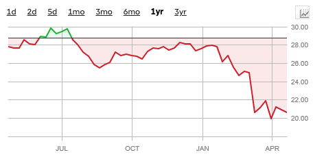 キヤノン過去一年の株価推移グラフ