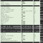 バフェット銘柄全リスト2020年5月最新版