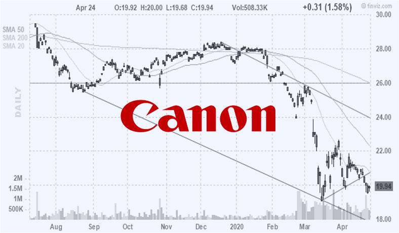 アメリカ株保有株:キヤノン(CAJ)
