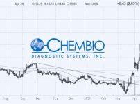 アメリカ株保有株:ケムバイオ(CEMI)