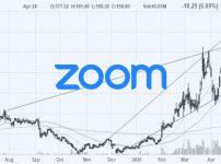 アメリカ株保有株:ズーム(ZM)