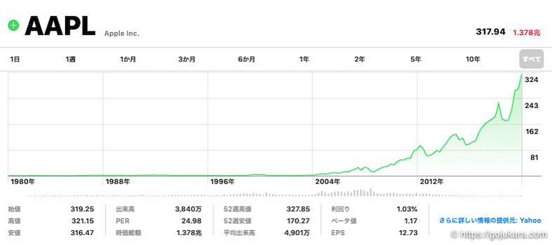 米国株テンバガー、アップルの株チャート