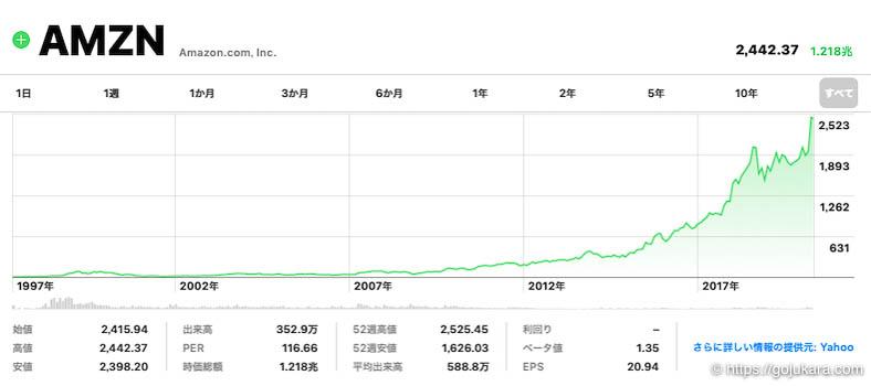 米国株テンバガー、アマゾンの株チャート