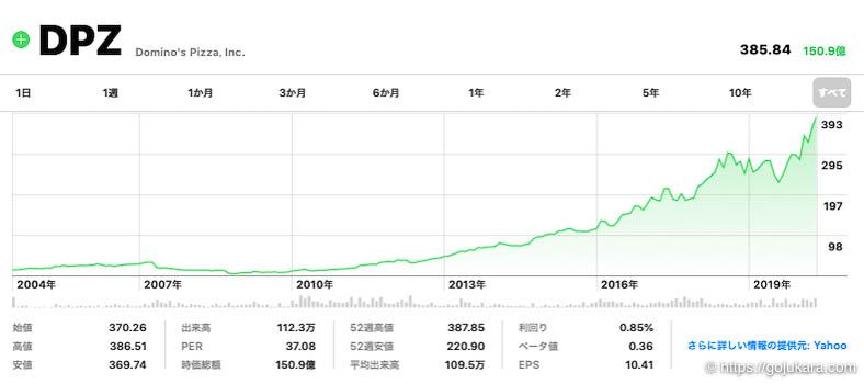 米国株テンバガー、ドミノ・ピザの株チャート