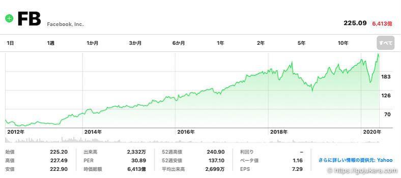 米国株テンバガー、フェイスブックの株チャート