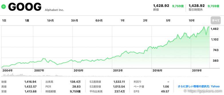 米国株テンバガー、アルファベット(グーグル)の株チャート