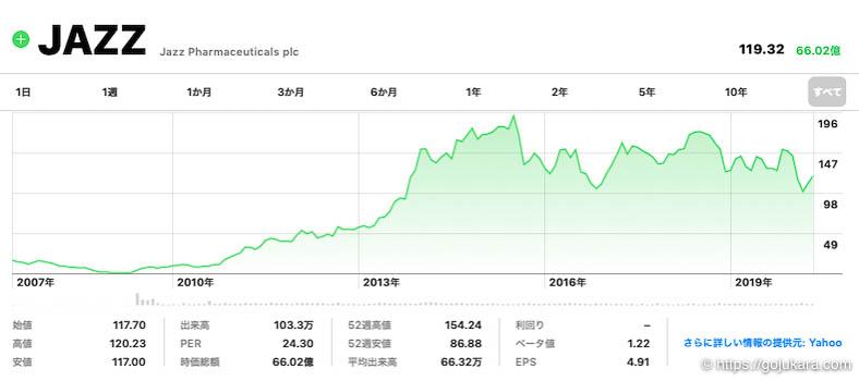 米国株テンバガー、ジャズ・ファーマシューティカルズの株チャート