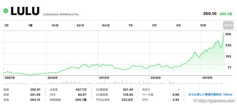 米国株テンバガー、ルール―レモンの株チャート