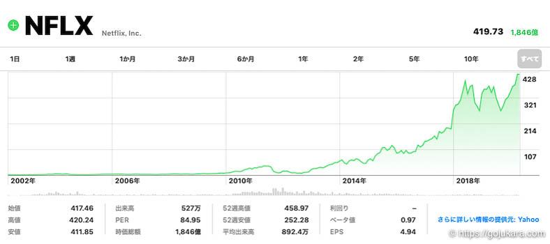 米国株テンバガー、ネットフリックスの株チャート