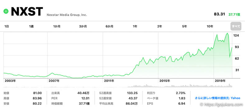 米国株テンバガー、ネクスター・メディア・グループの株チャート