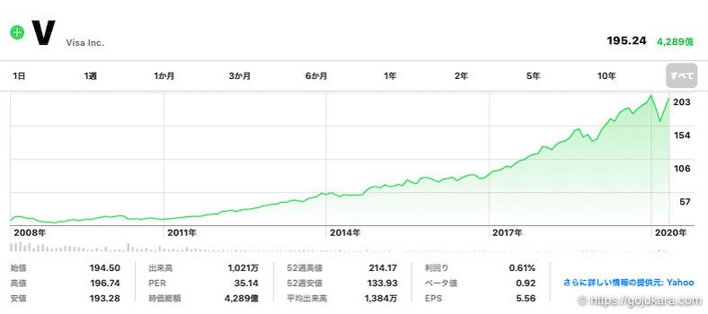 米国株テンバガー、ビザの株チャート