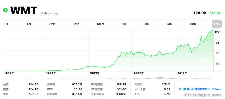 米国株テンバガー、ウォルマートの株チャート